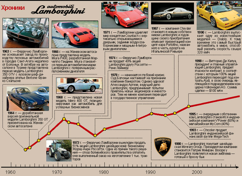 История Ламборджини (Lamborghini)