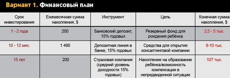 Финансовый план №1