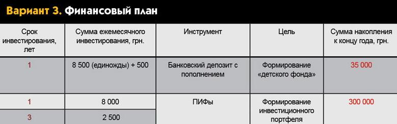 Финансовый план №3