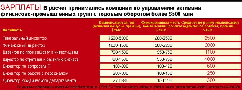 Зарплаты топменеджеров ФПГ