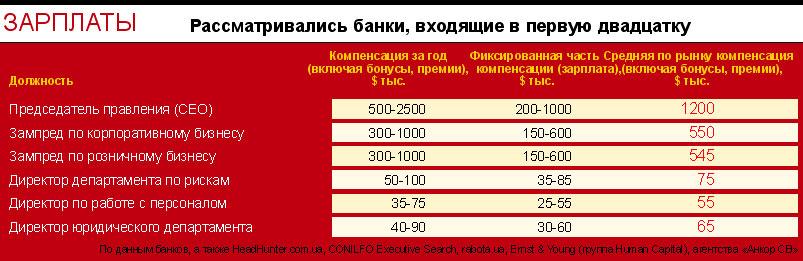 Зарплаты топменеджеров банков